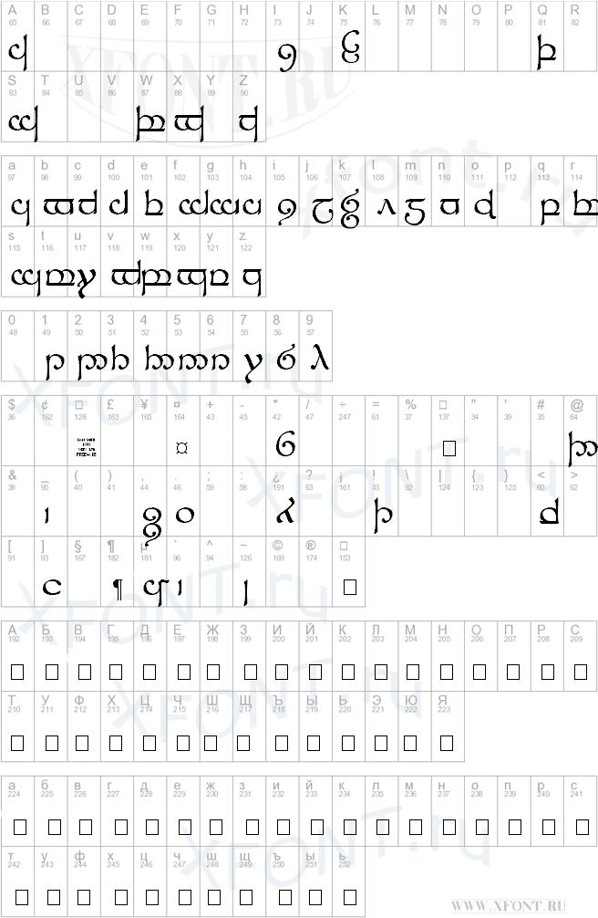 Tengwar Sindarin 1